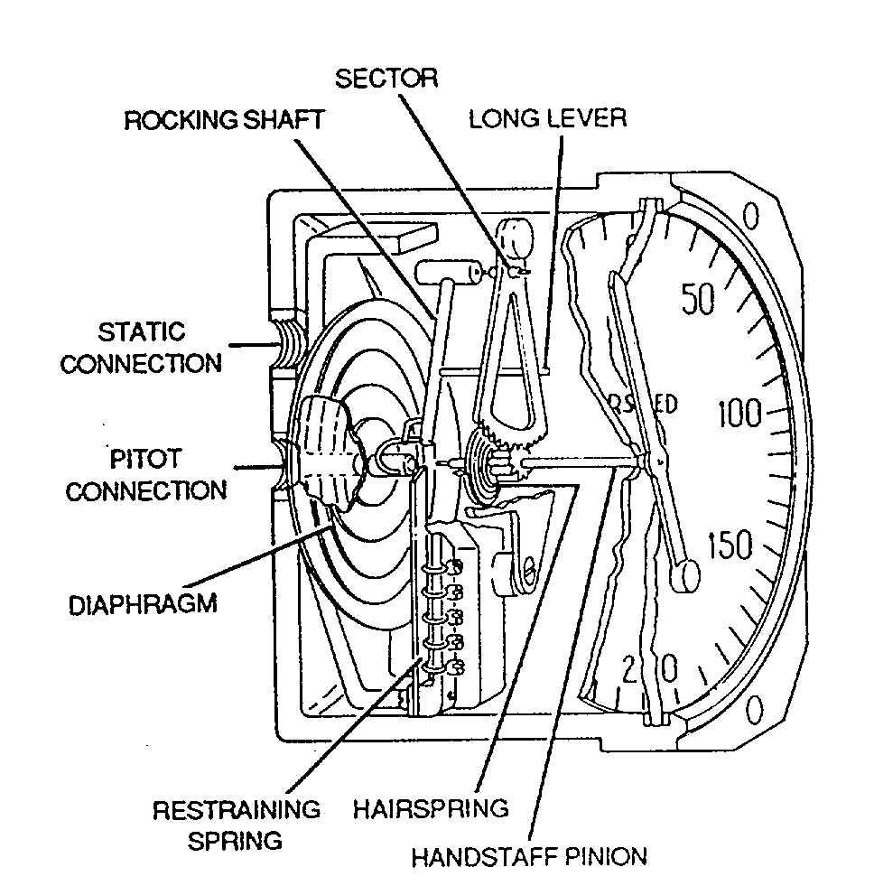 Figure 4 11 Airspeed Indicator