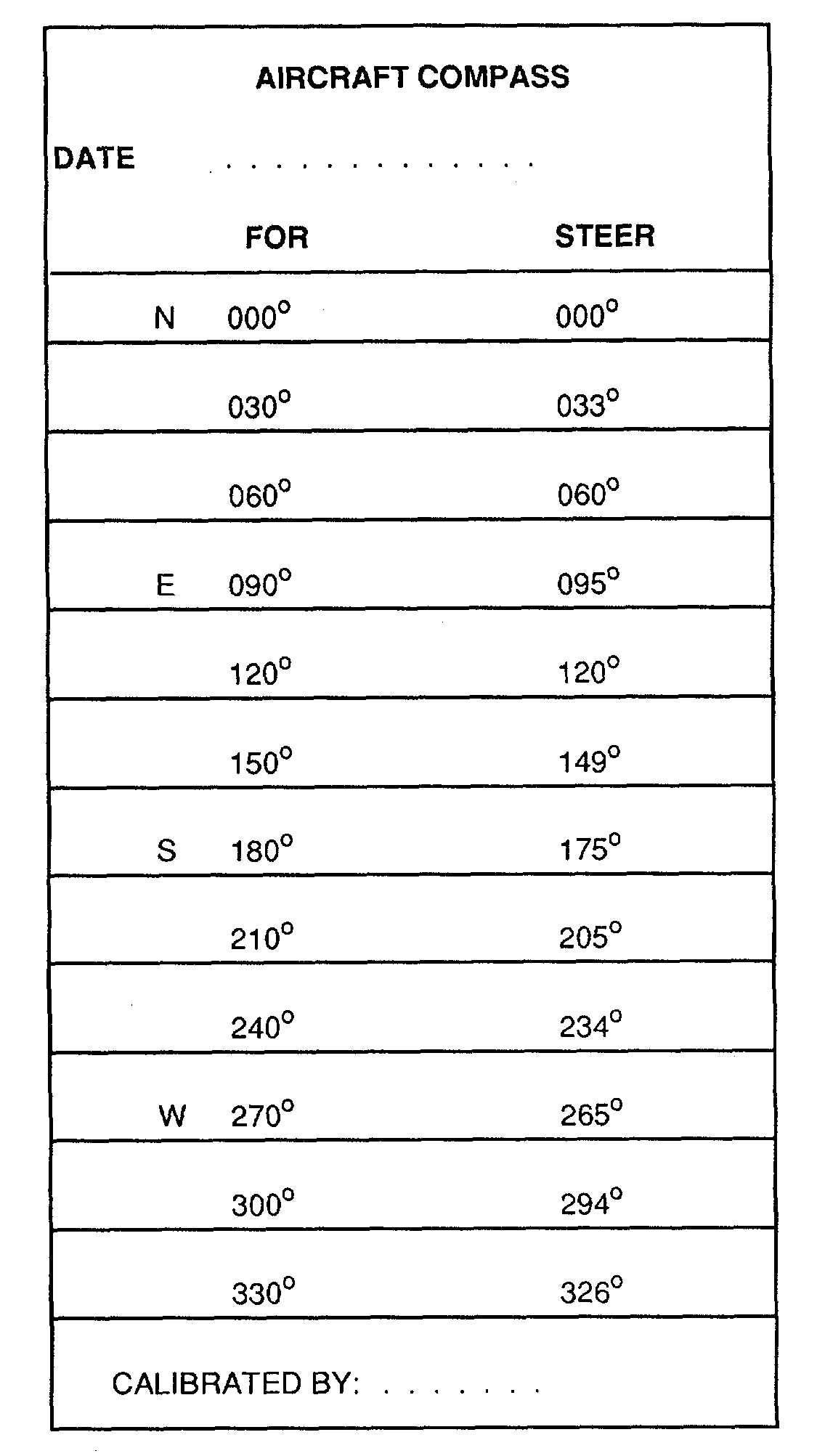 Figure 21-21. Compass Correction Card Pertaining To Compass Deviation Card Template