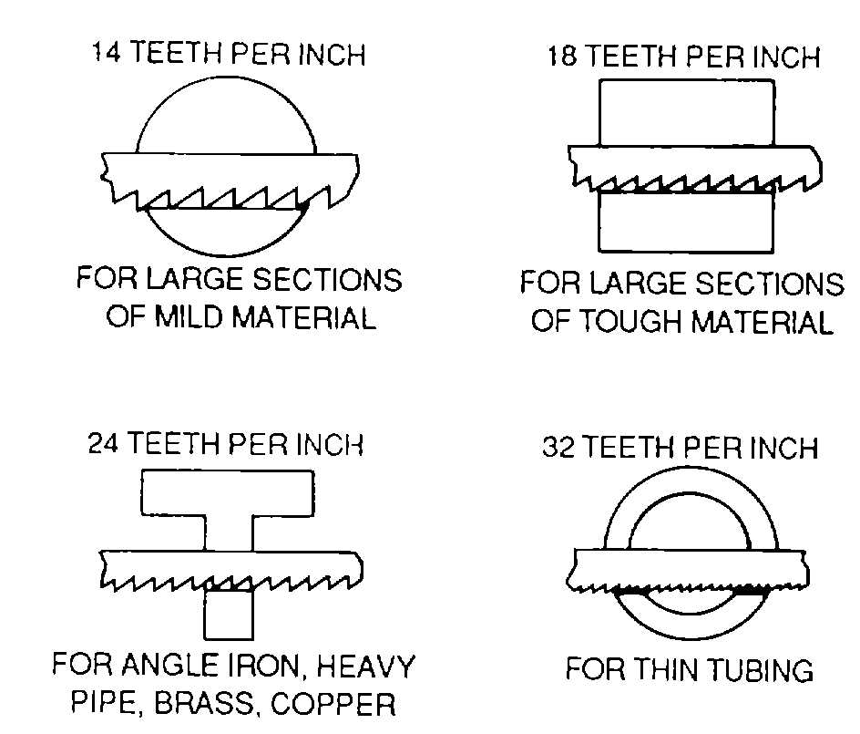 General maintenance tools cont tm 1 1500 204 23 993 hacksaw blade set 1 stock thickness heavy stock is usually cut with the all hard blade because it has less tendency to wander the flexible blade is less greentooth Choice Image