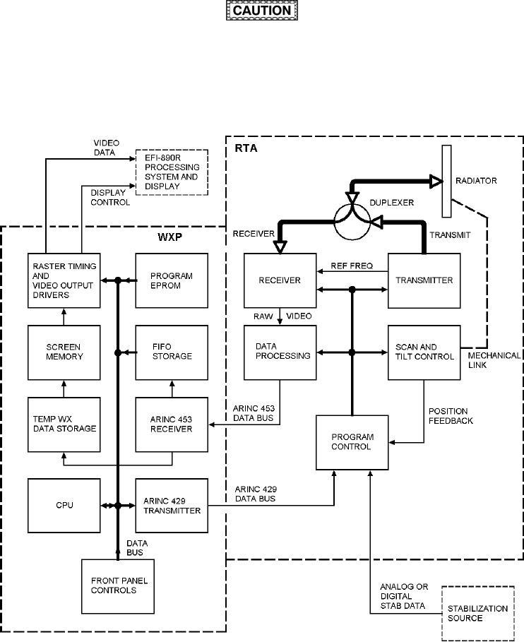 Figure 3 12 Twr 850 Weather Radar Functional Block Diagram